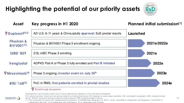 14 Highlighting the potential of our priority assets Investigational uses of priority assets have not been approved by reg...
