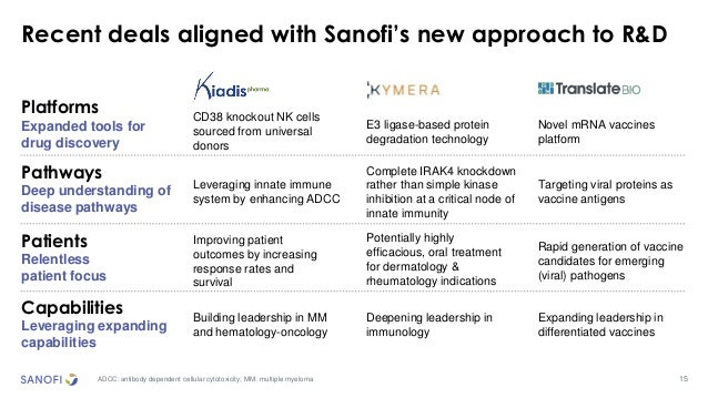 15 Recent deals aligned with Sanofi's new approach to R&D ADCC: antibody dependent cellular cytotoxicity; MM: multiple mye...