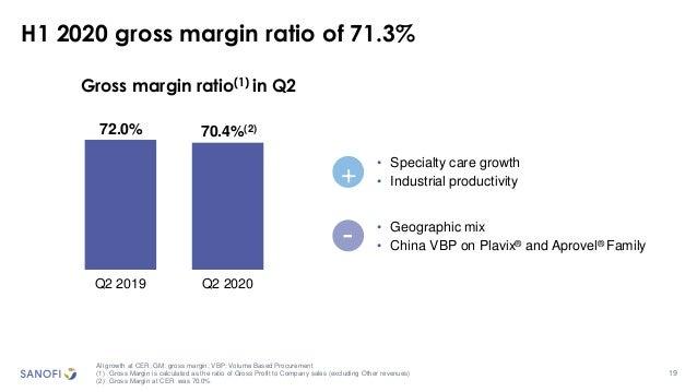 19 H1 2020 gross margin ratio of 71.3% All growth at CER; GM: gross margin; VBP: Volume Based Procurement (1) Gross Margin...