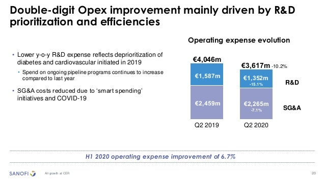 20 Double-digit Opex improvement mainly driven by R&D prioritization and efficiencies All growth at CER Operating expense ...