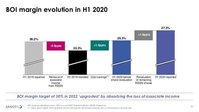 21 BOI margin evolution in H1 2020 BOI: business operating income;. BOI is a non-GAAP financial indicator; REGN: Regeneron...