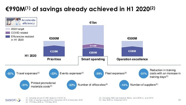 23 €990M(1) of savings already achieved in H1 2020(2) (1) Including around €110M related to COVID-19 (2) €2bn of savings e...