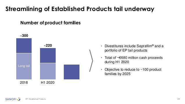 24 Streamlining of Established Products tail underway EP: Established Products Number of product families 2018 H1 2020 ~30...