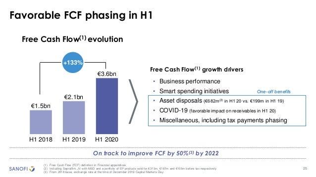25 Favorable FCF phasing in H1 (1) Free Cash Flow (FCF) definition in Financial appendices (2) Including Seprafilm, JV wit...