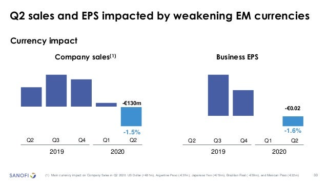 33 Q2 sales and EPS impacted by weakening EM currencies (1) Main currency impact on Company Sales in Q2 2020: US Dollar (+...