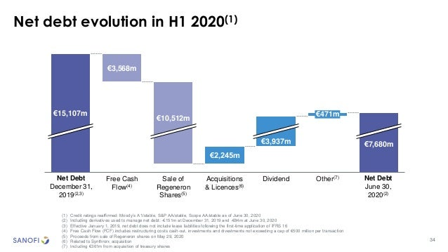 34 Net debt evolution in H1 2020(1) (1) Credit ratings reaffirmed: Moody's A1/stable, S&P AA/stable, Scope AA/stable as of...