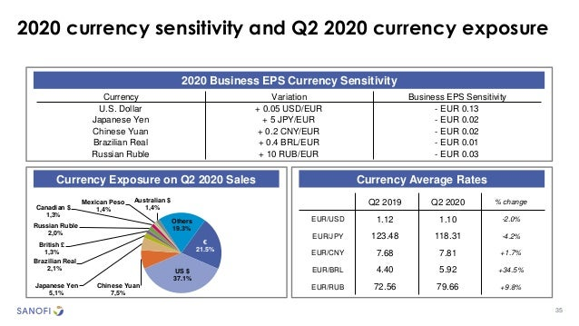 35 2020 currency sensitivity and Q2 2020 currency exposure 2020 Business EPS Currency Sensitivity Currency Exposure on Q2 ...