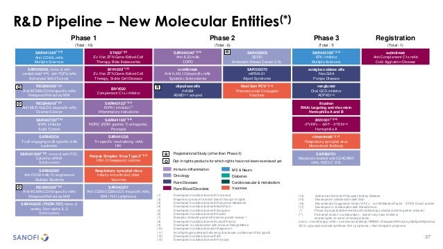 37 R&D Pipeline – New Molecular Entities(*) Phase 1 (Total : 19) Phase 2 (Total : 6) Phase 3 (Total : 7) Registration (Tot...