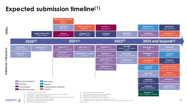 39 Expected submission timeline(1) fitusiran Hemophilia A/B NMEsAdditionalIndications 2023 and beyond(2)2020(2) Dupixent®(...
