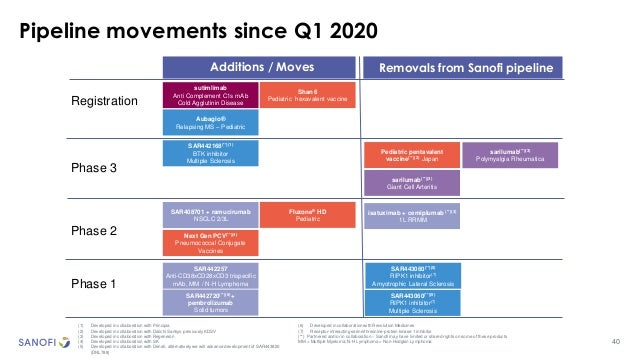 40 Pipeline movements since Q1 2020 Phase 1 Additions / Moves Removals from Sanofi pipeline Phase 2 Phase 3 Registration S...