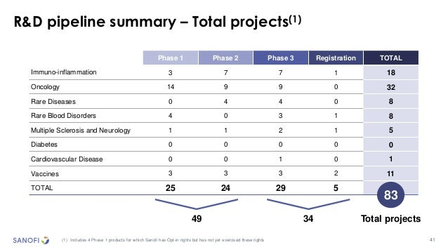 41 R&D pipeline summary – Total projects(1) (1) Includes 4 Phase 1 products for which Sanofi has Opt-in rights but has not...