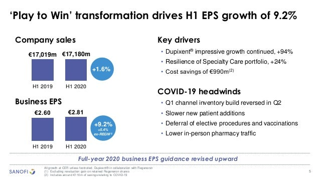 5 'Play to Win' transformation drives H1 EPS growth of 9.2% All growth at CER unless footnoted; Dupixent® in collaboration...