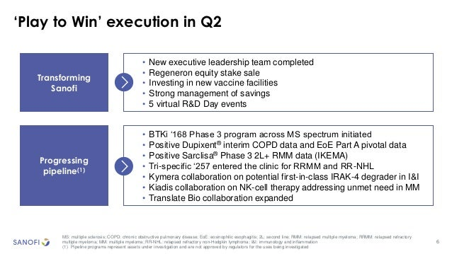 6 'Play to Win' execution in Q2 MS: multiple sclerosis; COPD: chronic obstructive pulmonary disease; EoE: eosinophilic eso...
