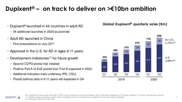 7 Dupixent® – on track to deliver on >€10bn ambition AD: moderate to severe atopic dermatitis, COPD: chronic obstructive p...
