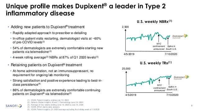8 Unique profile makes Dupixent® a leader in Type 2 inflammatory disease (1) IQVIA Patient insights, ending July 10, 2020 ...