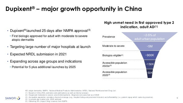 9 Dupixent® – major growth opportunity in China AD: atopic dermatitis, NMPA: National Medical Products Administration; NRD...
