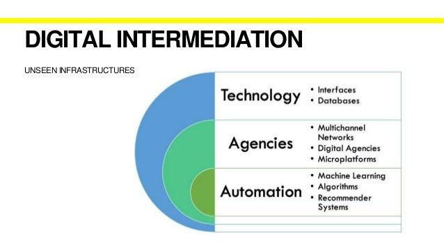 AGENCIES DIGITAL INTERMEDIATION Between online content producers and platforms Multichannel Networks (MCNs) SME: 'built up...