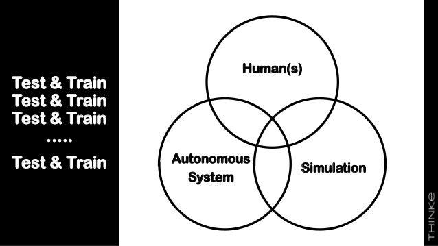 Test & Train Test & Train Test & Train ….. Test & Train Human(s) Simulation Autonomous System