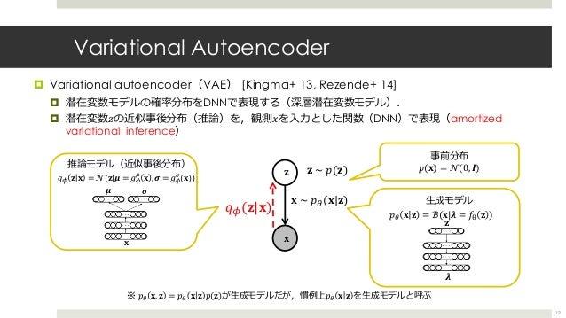 Variational Autoencoder ¤ Variational autoencoder(VAE) [Kingma+ 13, Rezende+ 14] ¤ 潜在変数モデルの確率分布をDNNで表現する(深層潜在変数モデル). ¤ 潜在変...
