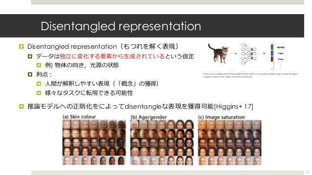 Disentangled representation ¤ Disentangled representation(もつれを解く表現) ¤ データは独⽴に変化する要素から⽣成されているという仮定 ¤ 例) 物体の向き,光源の状態 ¤ 利点︓ ¤...