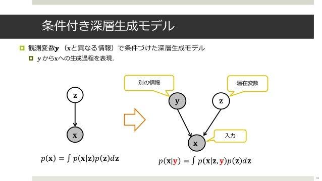 条件付き深層⽣成モデル ¤ 観測変数) (!と異なる情報)で条件づけた深層⽣成モデル ¤ , から!への⽣成過程を表現. 18 ' 5 5> 別の情報 潜在変数 ' ( ' = ∫ ( ' 5 ( 5 @5 ( '|> = ∫ ( ' 5, >...