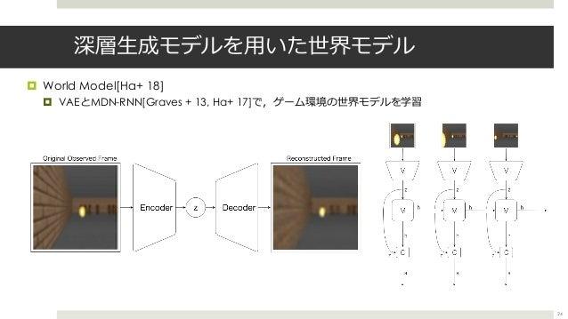深層⽣成モデルを⽤いた世界モデル ¤ World Model[Ha+ 18] ¤ VAEとMDN-RNN[Graves + 13, Ha+ 17]で,ゲーム環境の世界モデルを学習 24