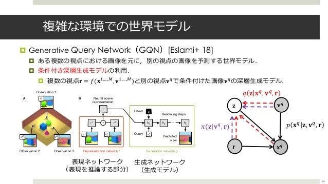 複雑な環境での世界モデル ¤ Generative Query Network(GQN)[Eslami+ 18] ¤ ある複数の視点における画像を元に,別の視点の画像を予測する世界モデル. ¤ 条件付き深層⽣成モデルの利⽤. ¤ 複数の視点- ...