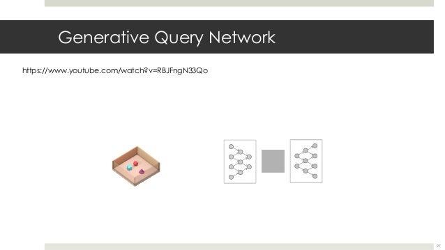 Generative Query Network https://www.youtube.com/watch?v=RBJFngN33Qo 27