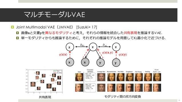 マルチモーダルVAE ¤ Joint Multimodal VAE(JMVAE) [Suzuki+ 17] ¤ 画像!と⽂書>を異なるモダリティと考え,それらの情報を統合した共有表現を推論するVAE. ¤ 単⼀モダリティからも推論するために,そ...