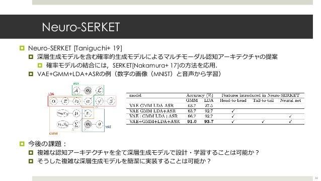 Neuro-SERKET ¤ Neuro-SERKET [Taniguchi+ 19] ¤ 深層⽣成モデルを含む確率的⽣成モデルによるマルチモーダル認知アーキテクチャの提案 ¤ 確率モデルの結合には,SERKET[Nakamura+ 17]の⽅...