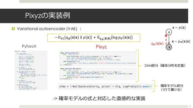 "Pixyzの実装例 ¤ Variational autoencoder (VAE) ︓ 39 -> 確率モデルの式と対応した直感的な実装 −0=>[(; & ! ∥ # & ] + 4<8 & ! log #5 !|& & ' ?,(""|!) ..."
