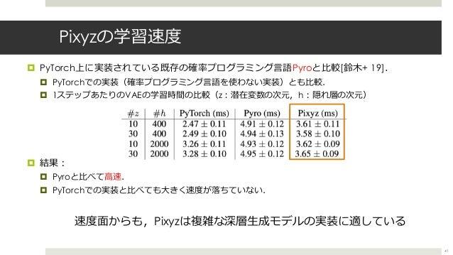 Pixyzの学習速度 ¤ PyTorch上に実装されている既存の確率プログラミング⾔語Pyroと⽐較[鈴⽊+ 19]. ¤ PyTorchでの実装(確率プログラミング⾔語を使わない実装)とも⽐較. ¤ 1ステップあたりのVAEの学習時間の⽐較(...