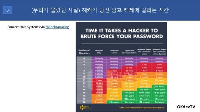 OKdevTV (우리가 몰랐던 사실) 해커가 당신 암호 해제에 걸리는 시간8 Source: Hive Systems via @TechAmazing