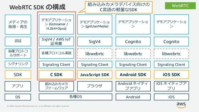 © 2020, Amazon Web Services, Inc. or its Affiliates. All rights reserved. WebRTC SDK の構成 WebRTC 組み込みカメラ ファームウェア C SDK Java...