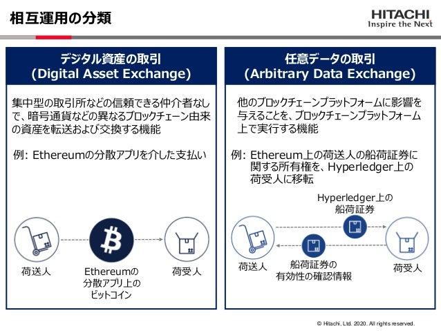 © Hitachi, Ltd. 2020. All rights reserved. 相互運用の分類 デジタル資産の取引 (Digital Asset Exchange) 任意データの取引 (Arbitrary Data Exchange) 例...