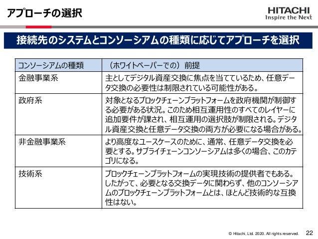 © Hitachi, Ltd. 2020. All rights reserved. アプローチの選択 22 接続先のシステムとコンソーシアムの種類に応じてアプローチを選択 コンソーシアムの種類 (ホワイトペーパーでの)前提 金融事業系 主とし...