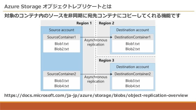 AzureStorageのオブジェクトレプリケートを試してみた Slide 3