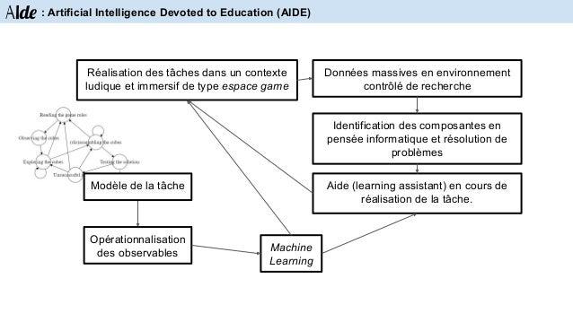 Aide : Artificial Intelligence Devoted to Education (AIDE) Modélisation de la tâche (ontologie) Modèles neurosciences comp...