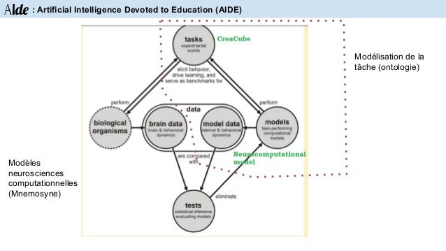 Aide : Artificial Intelligence Devoted to Education (AIDE)