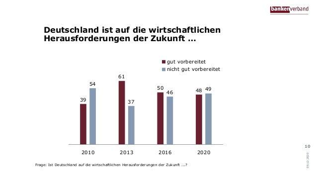 Deutschland ist auf die wirtschaftlichen Herausforderungen der Zukunft … 10 39 61 50 48 54 37 46 49 2010 2013 2016 2020 gu...