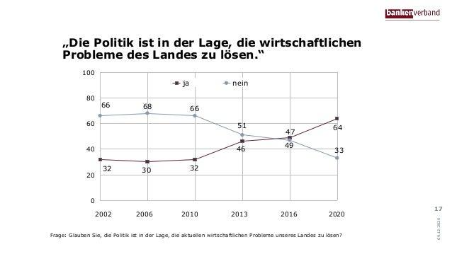 """""""Die Politik ist in der Lage, die wirtschaftlichen Probleme des Landes zu lösen."""" 17 2002 2006 2010 2013 2016 2020 32 30 3..."""