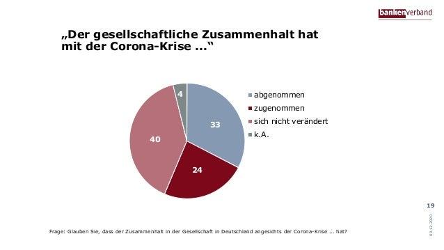 """""""Der gesellschaftliche Zusammenhalt hat mit der Corona-Krise ..."""" 09.12.2020 19 33 24 40 4 abgenommen zugenommen sich nich..."""