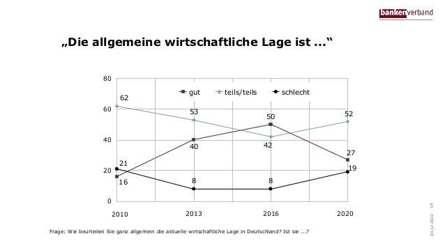 """""""Die allgemeine wirtschaftliche Lage ist ..."""" 09.12.2020 53 27 50 40 16 52 62 42 19 88 21 0 20 40 60 80 gut teils/teils sc..."""