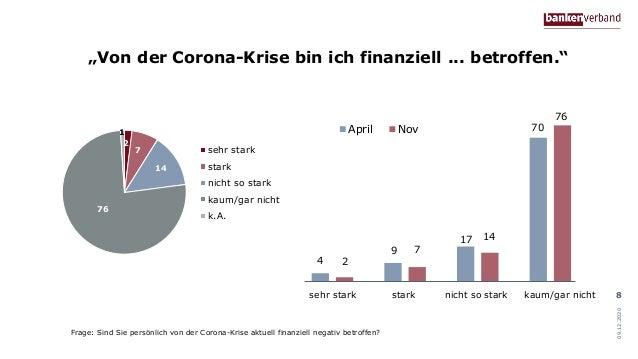 """""""Von der Corona-Krise bin ich finanziell ... betroffen."""" 09.12.2020 8 2 7 14 76 1 sehr stark stark nicht so stark kaum/gar..."""
