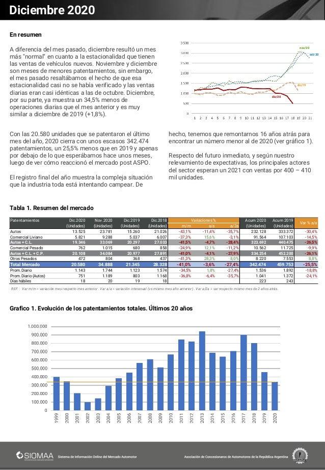 Reporte de patentamientos de vehículos 2020 Slide 3