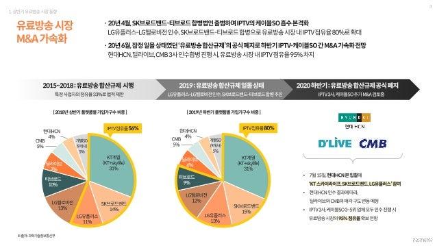 2020 1h iptv market report_f Slide 3