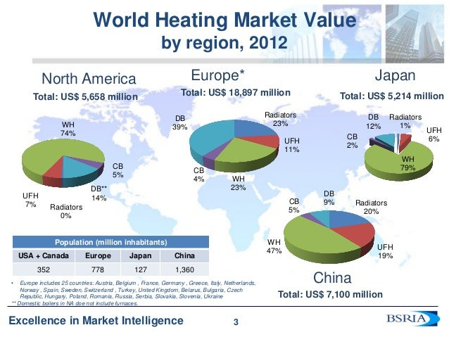 Trends In The World Traditional Amp Renewable Heating Markets