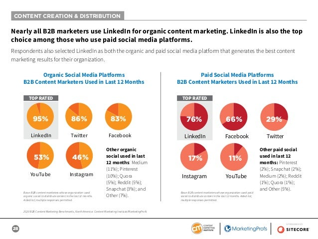 28 SPONSORED BY Nearly all B2B marketers use LinkedIn for organic content marketing. LinkedIn is also the top choice among...