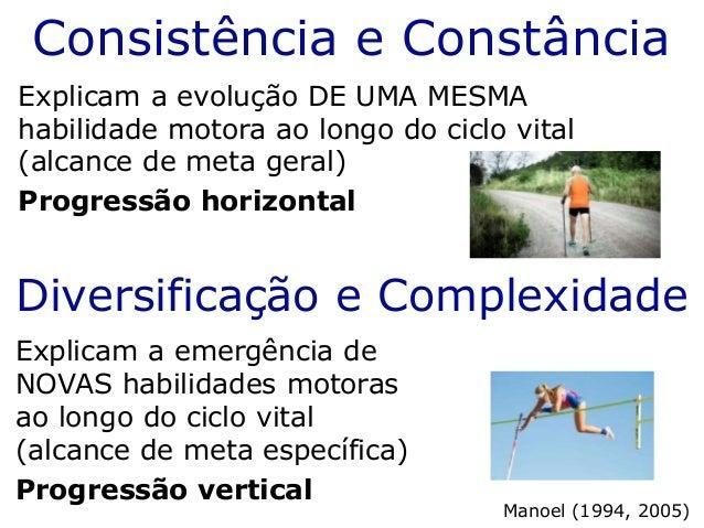Consistência e Constância Explicam a evolução DE UMA MESMA habilidade motora ao longo do ciclo vital (alcance de meta gera...
