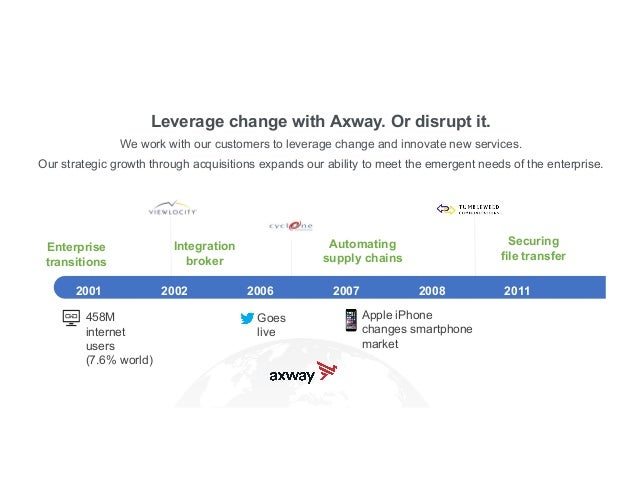 axway.com Leverage change with Axway. Or disrupt it. 2015 2016 2017 2018 2019 2020 Securing Collaboration Event-driven API...